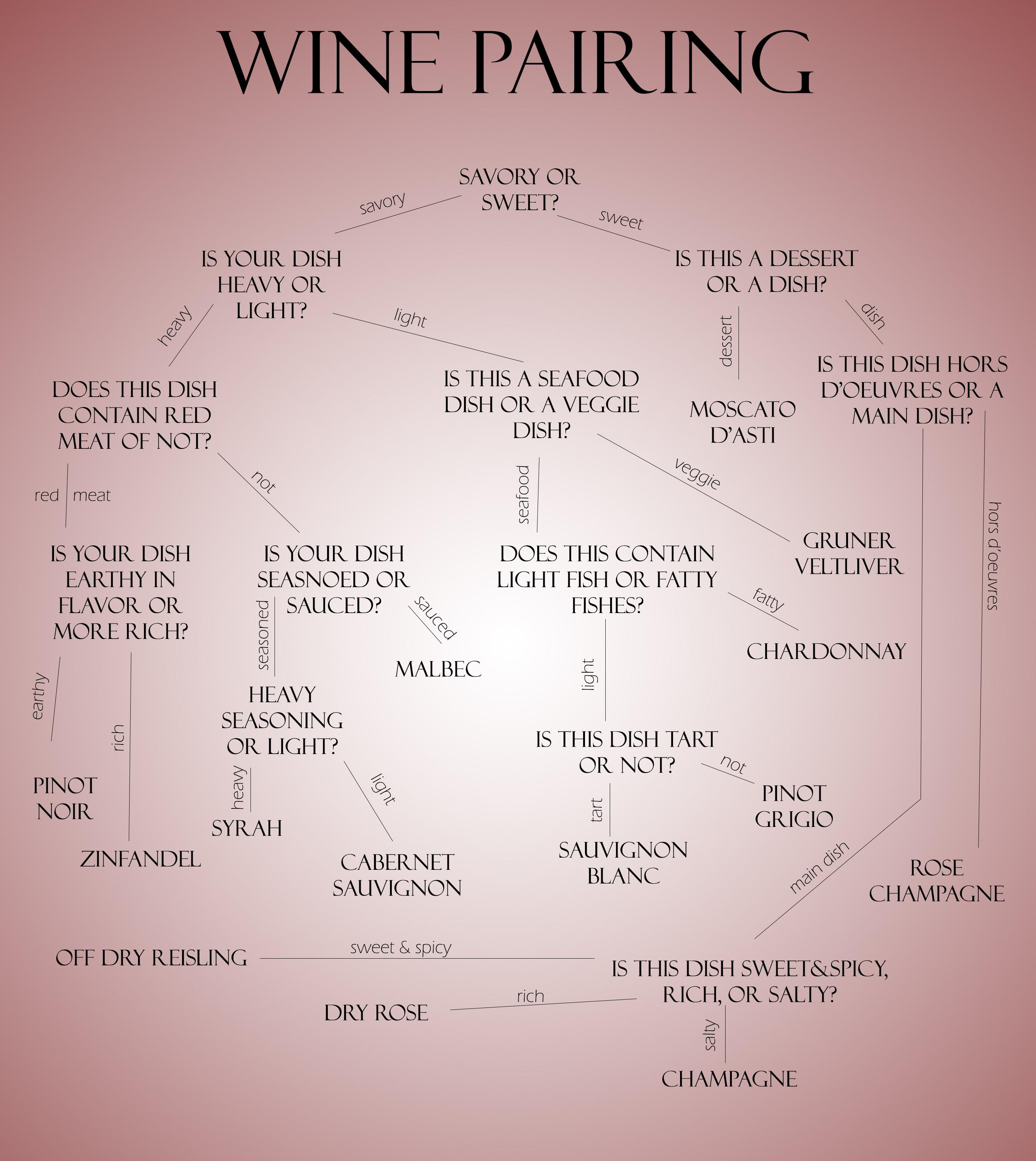 Wine Pairings